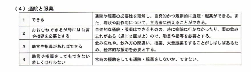 (4)通院と服薬(要・不要)