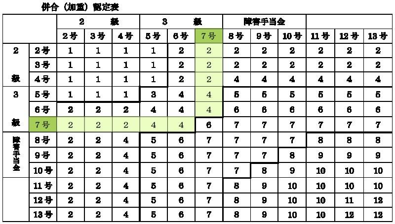 併合(加重)認定表