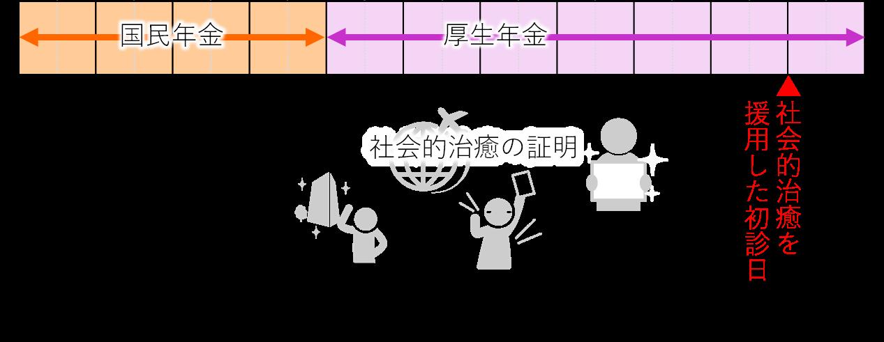 社会的治癒(基礎→厚生)