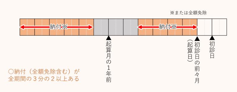 【納付要件】全納付期間の2/3