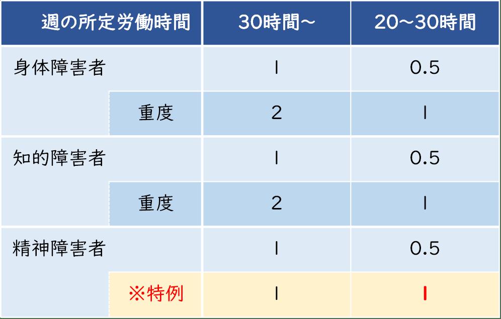 法定雇用率の算定人数