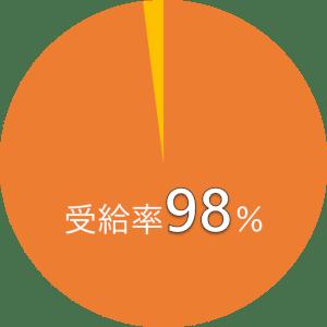 当社の受給率98%を示すグラフ